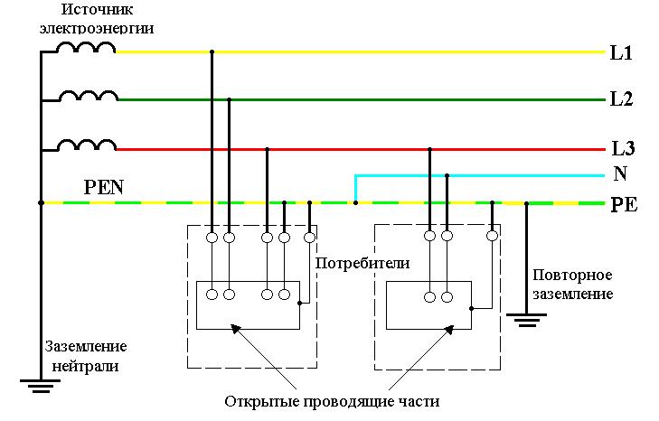 Система заземления TN-C,