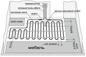 Устройство и монтаж электрического теплого пола