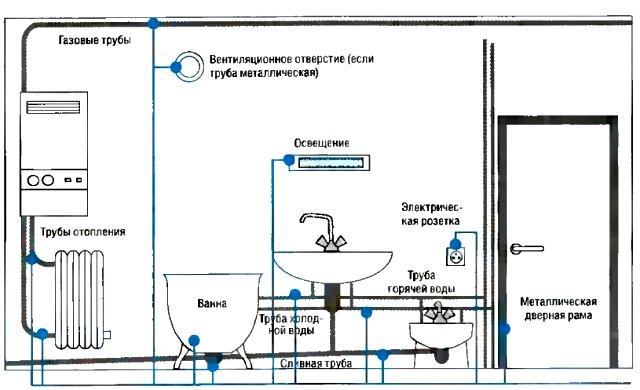 Электрика ванной комнаты своими руками