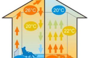 Инфракрасный теплый пол: разновидности и монтаж