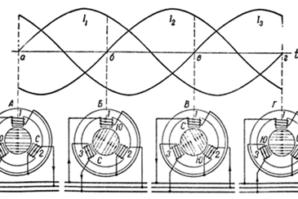 Типы электродвигателей и принципы работы