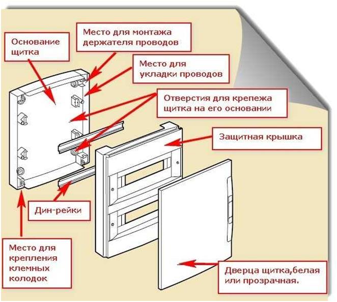 Электрический щиток: способы исполнения и монтаж
