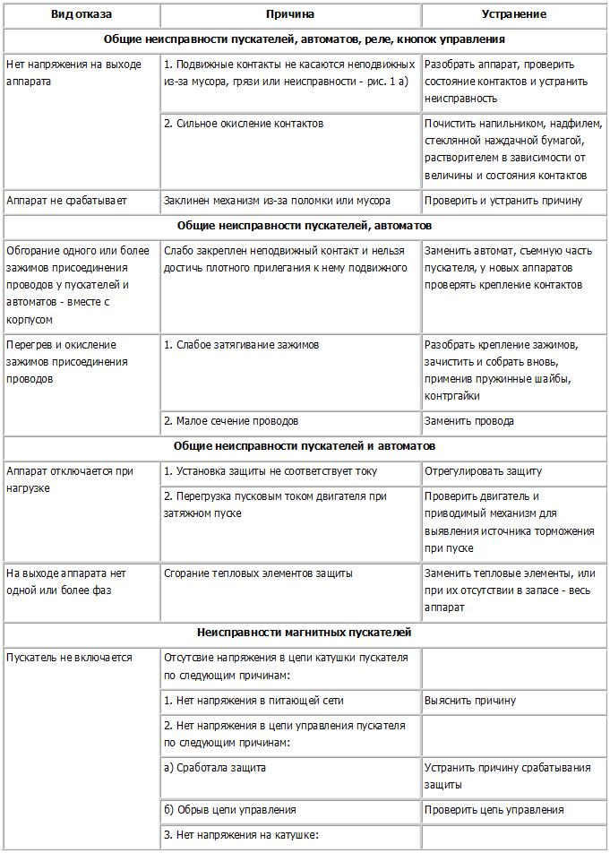 Ремонт магнитных пускателей: диагностика неисправностей и их устранение