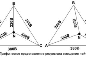 Перекос фаз в трехфазной сети: причины и последствия