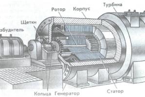 Генератор переменного тока: устройство и принципы работы