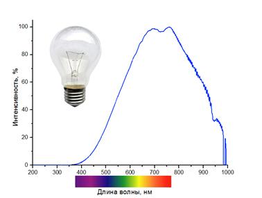 Характеристика ламп накаливания: мощность