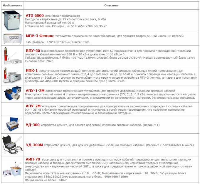 Повреждения кабельных линий: причины, виды и их поиск