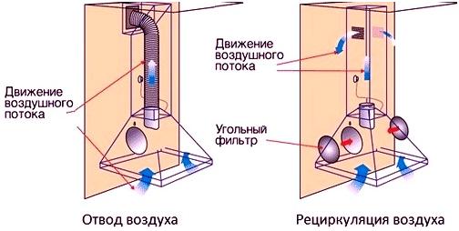 Вентилятор для вытяжки на кухню