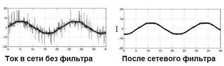 Сетевой фильтр: устройство и назначение