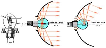 Особенности и устройство прожектора