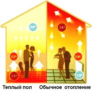 Виды электрических теплых полов и их монтаж