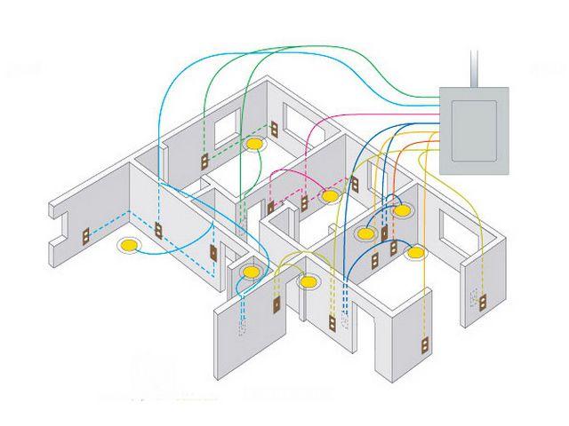 Какую выбрать проводку в квартиру?