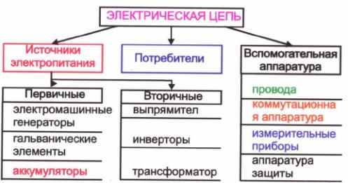 Электрическая цепь и ее элементы